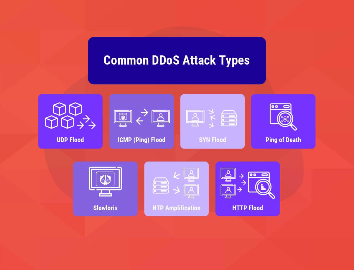 Common DDoS Attack Types