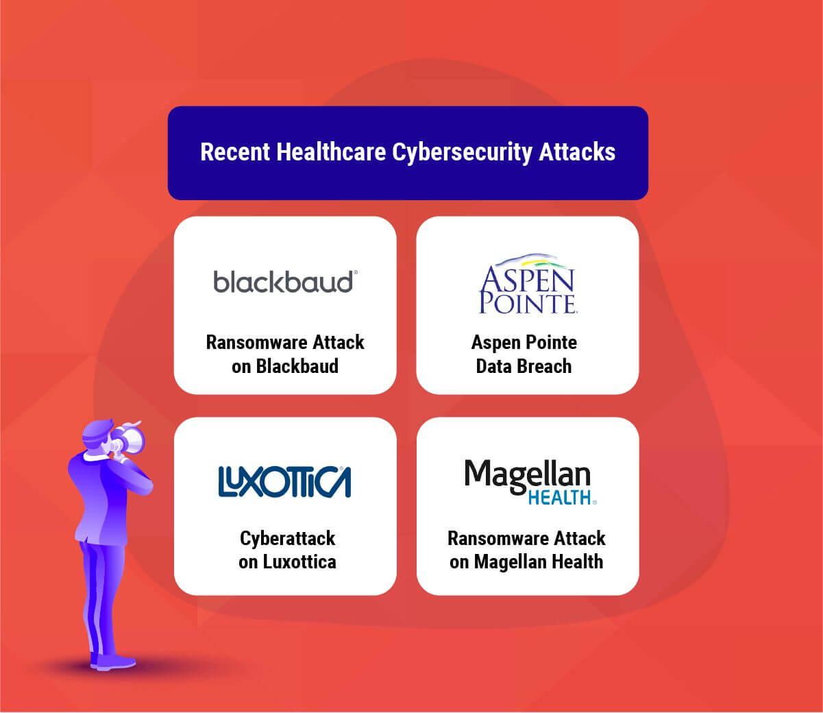 Recent Healthcare Cybersecurity Attacks