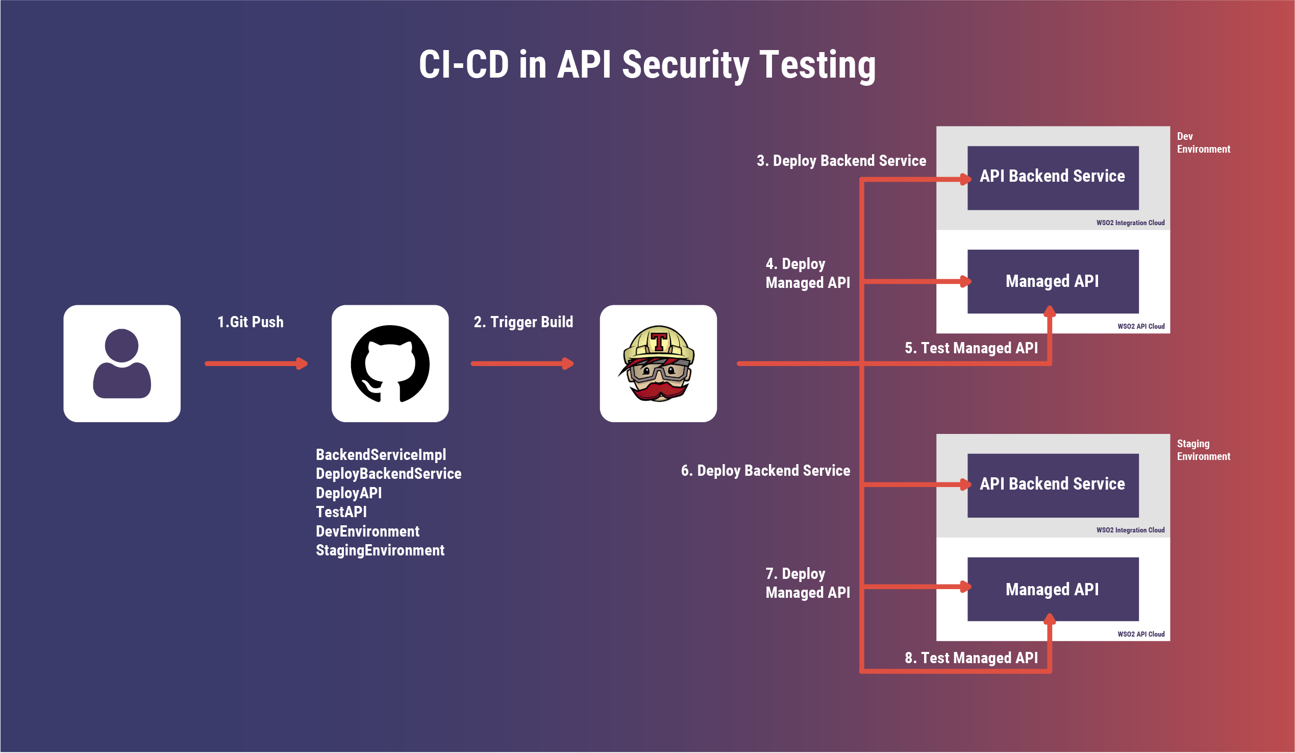 API Security Framework for Your Security Teams