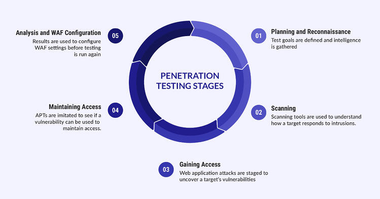 Appknox - Penetration Testing Stages-1