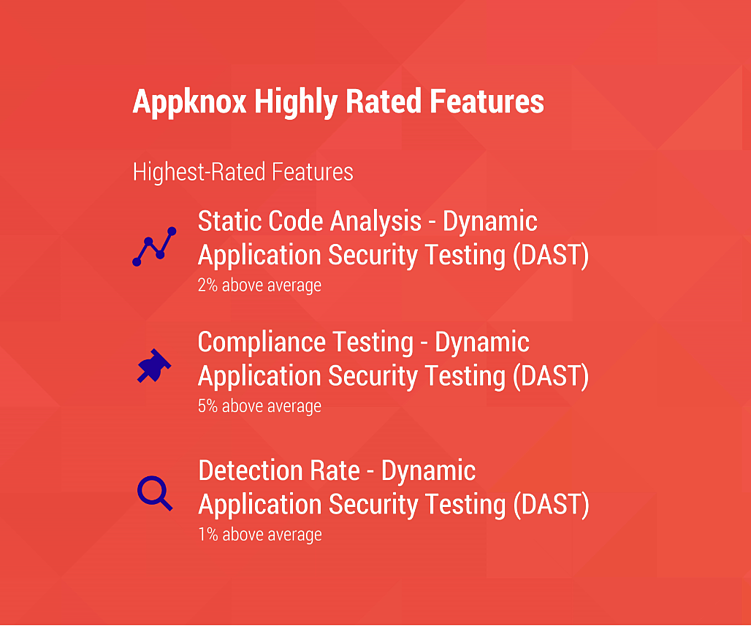 Appknox Highly Rated Features