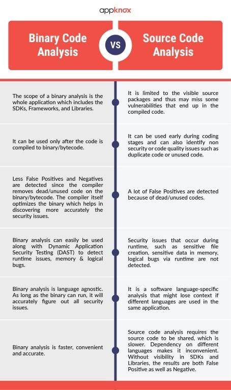 Binary code analysis vs Source code analysis