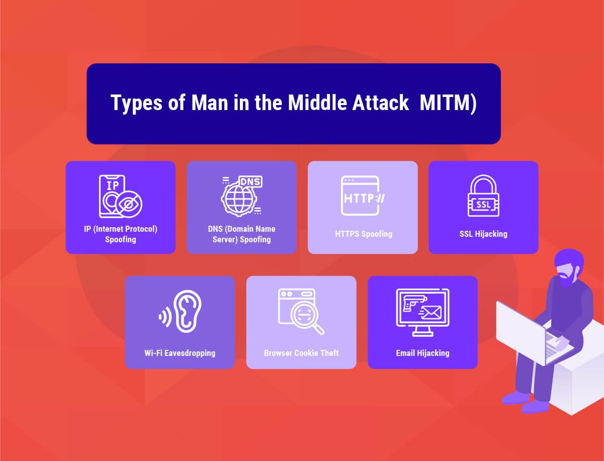 Types of Man in the Middle Attack ( MITM )