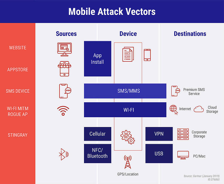 Blog header – Mobile Security- What to Expect in the Year [2020] [14453]_Infographic-02-1-1