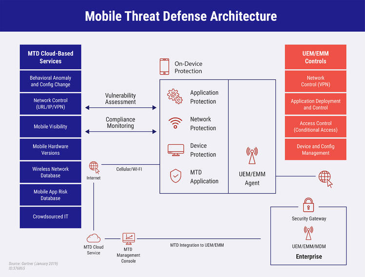 Blog header – Mobile Security- What to Expect in the Year [2020] [14453]_Infographic-04-1