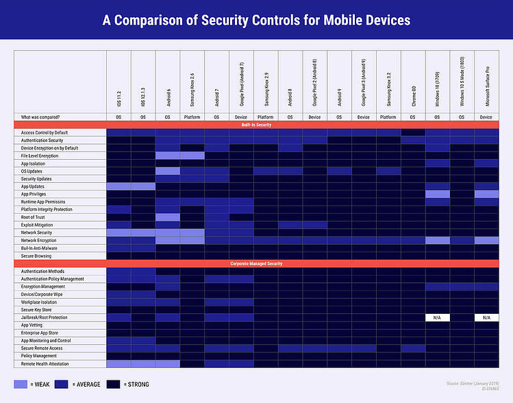 Blog header – Mobile Security- What to Expect in the Year [2020] [14453]_Infographic-05-1-1