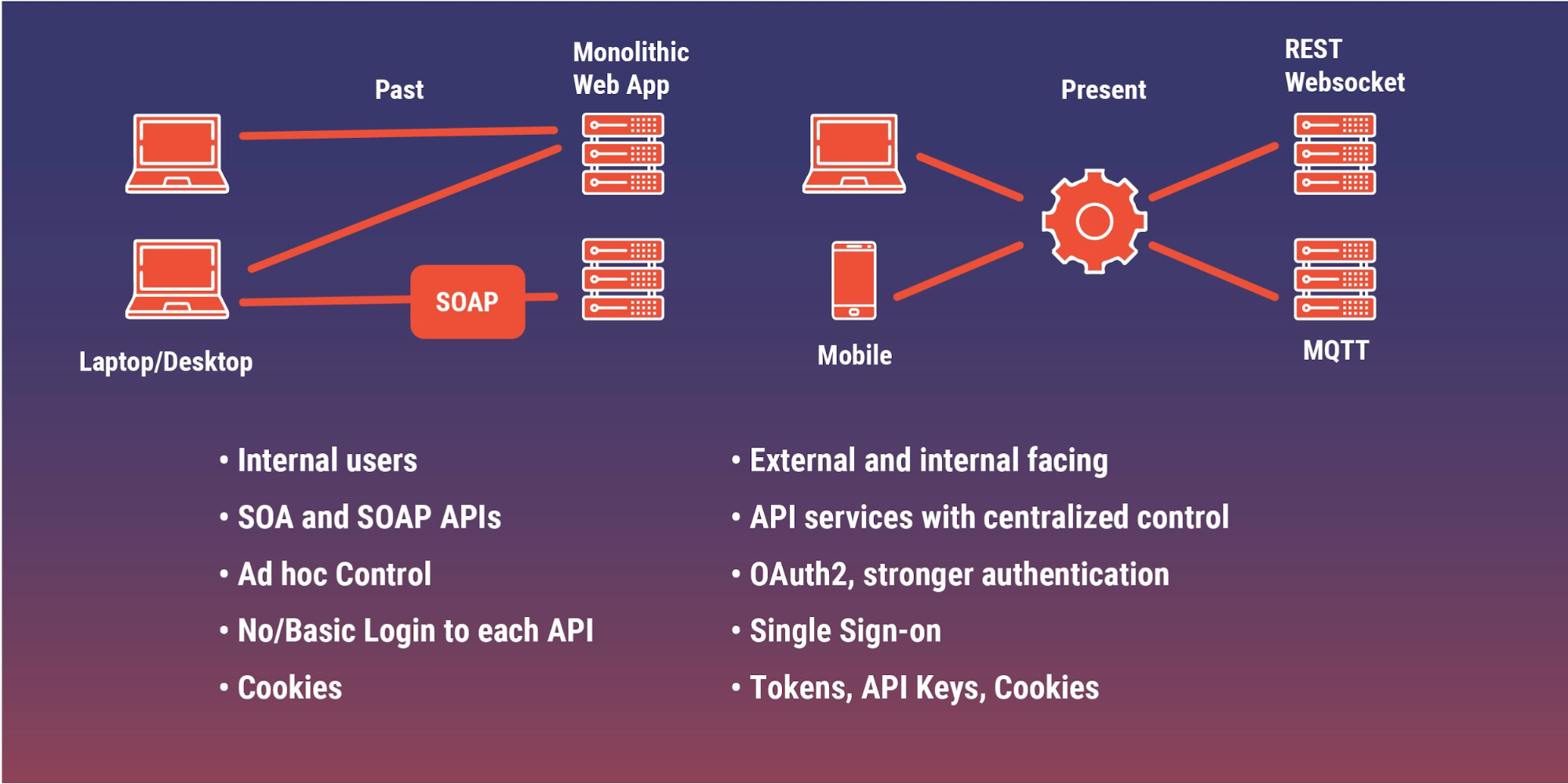 Evolution of Web APIs