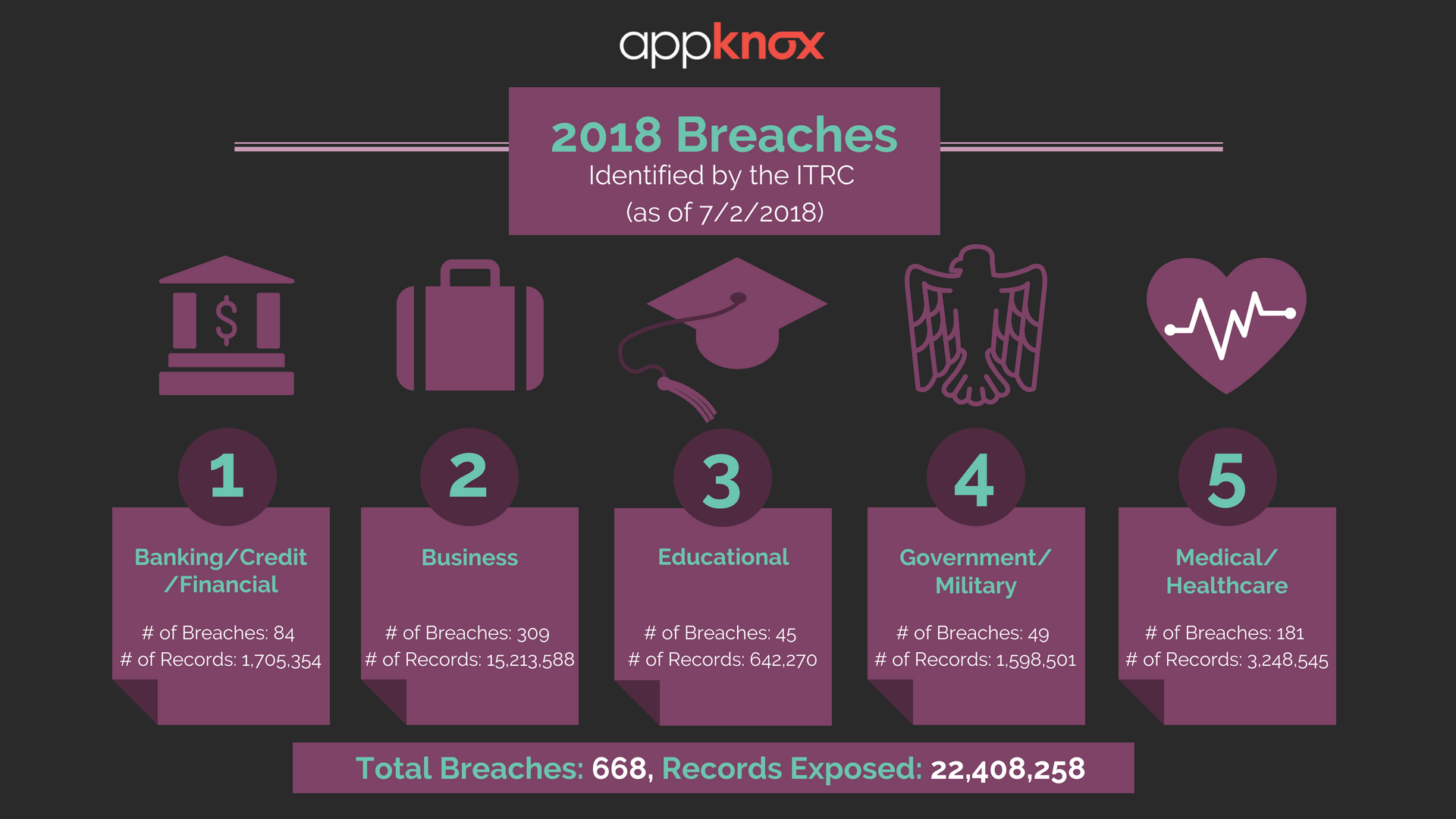 2018 data breaches