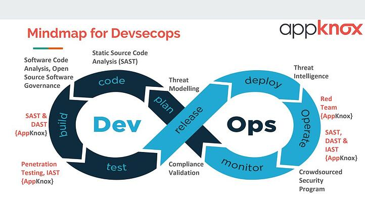 DevSecOps in Mobile Apps
