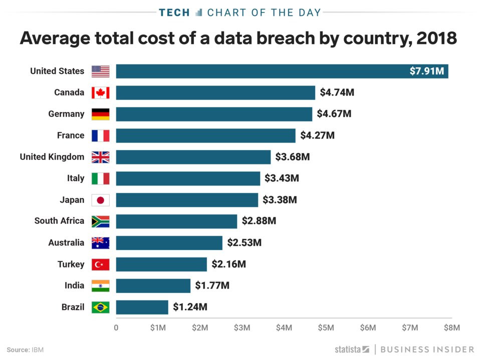 Average total cost of data breach bu country