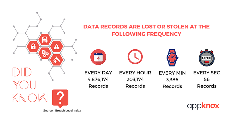 Data records lost or stolen