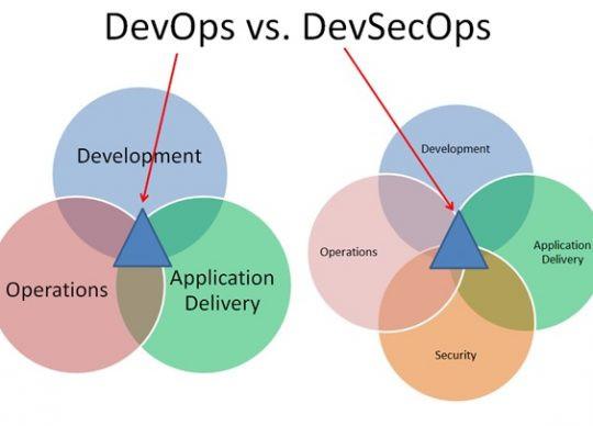 DevOps vs DevSecOps