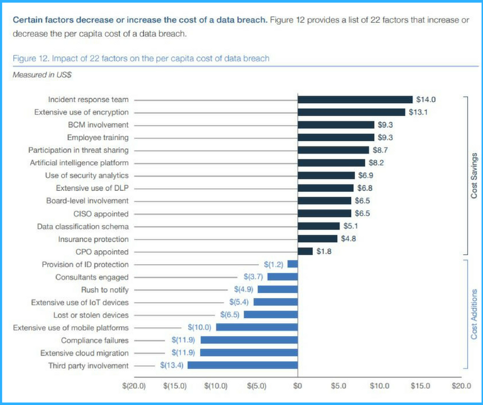 Factors decreasing or increasing the cost of data breaches.