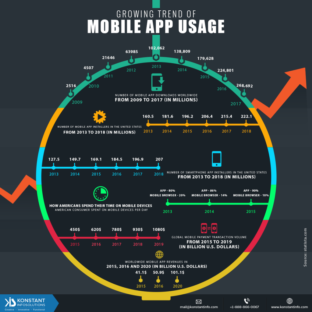 Growing trend of Mobile app usage