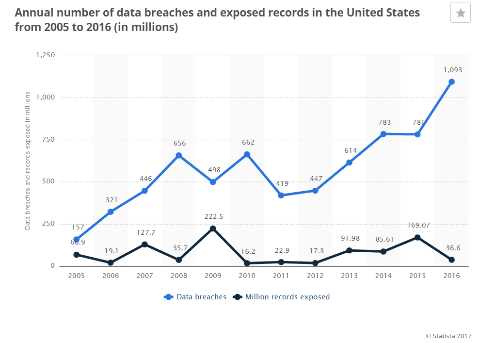 United States Data Breaches