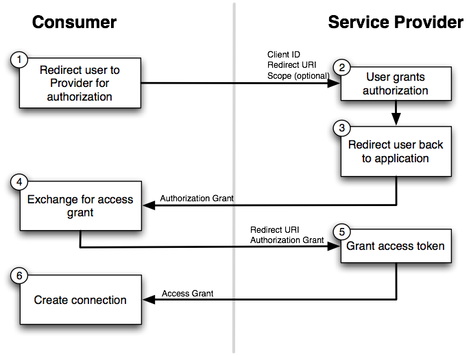 OAuth 2.0 workflow and OAuth 1.0