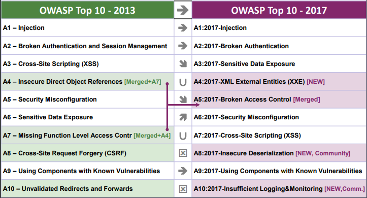 OWASP Top 10 2013 vs 2017