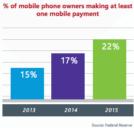 Percentage of number of people doing atleast one mobile payments
