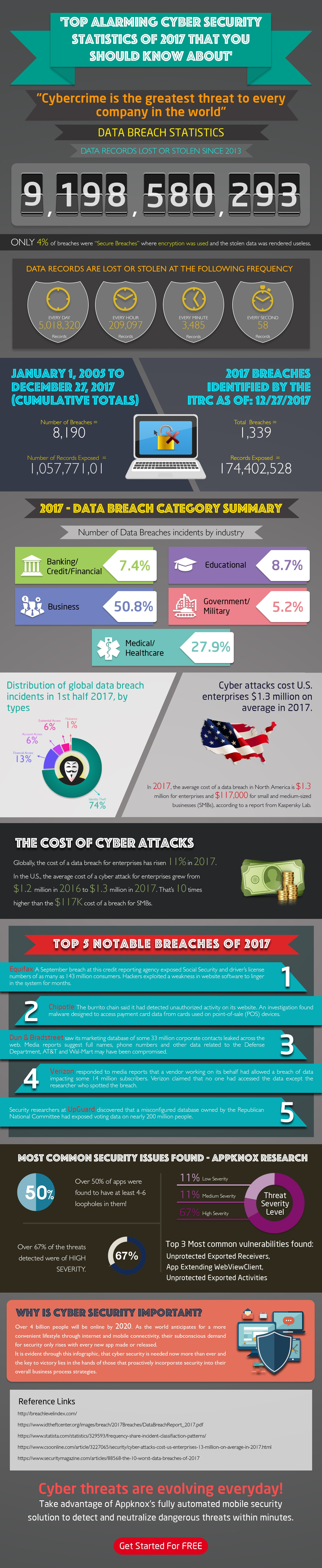 Top alarming cyber security statistics of 2017