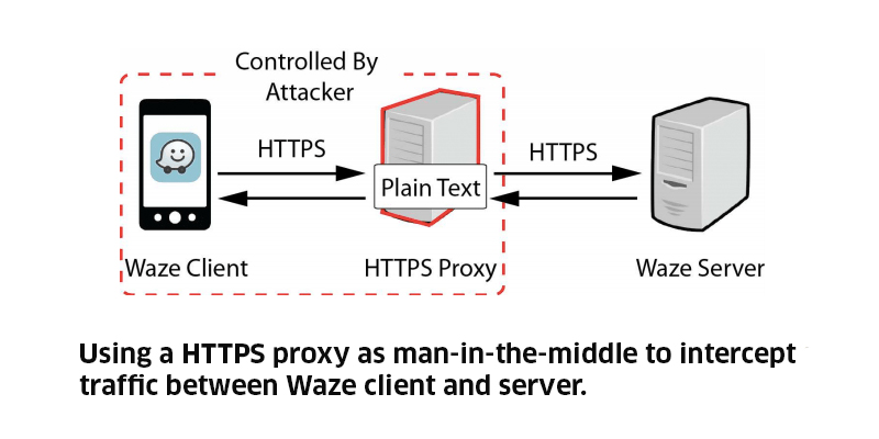 Using a HTTPS proxy as man-in-middle to intercept traffic between Waze client and server