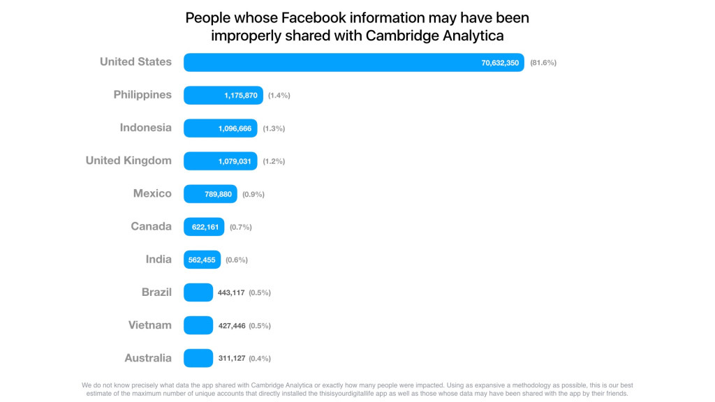 People whose Facebook information may have been improperly shared