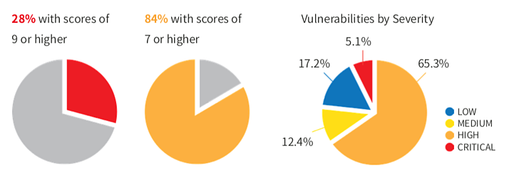 Security vulnerabilities graph
