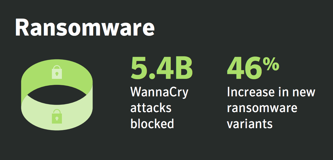 ransomware annual cybersecurity report