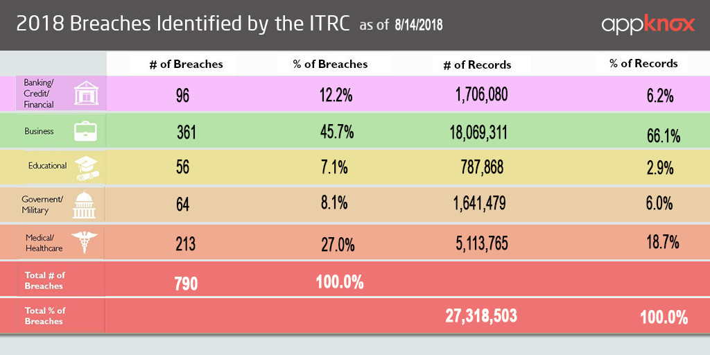 2018 Breaches Identified by the ITRC
