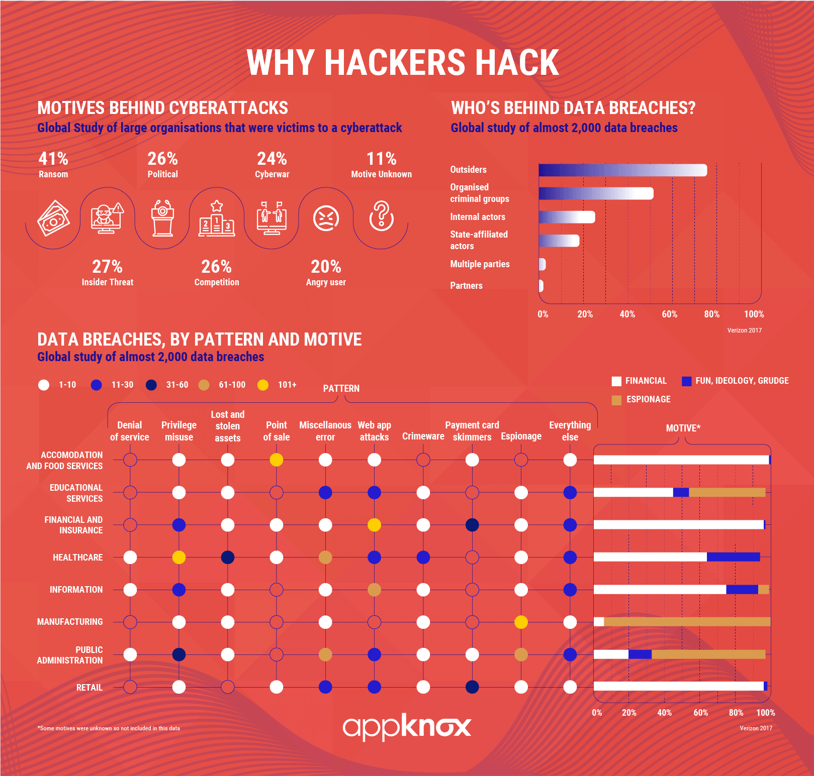 Why do hackers hack?