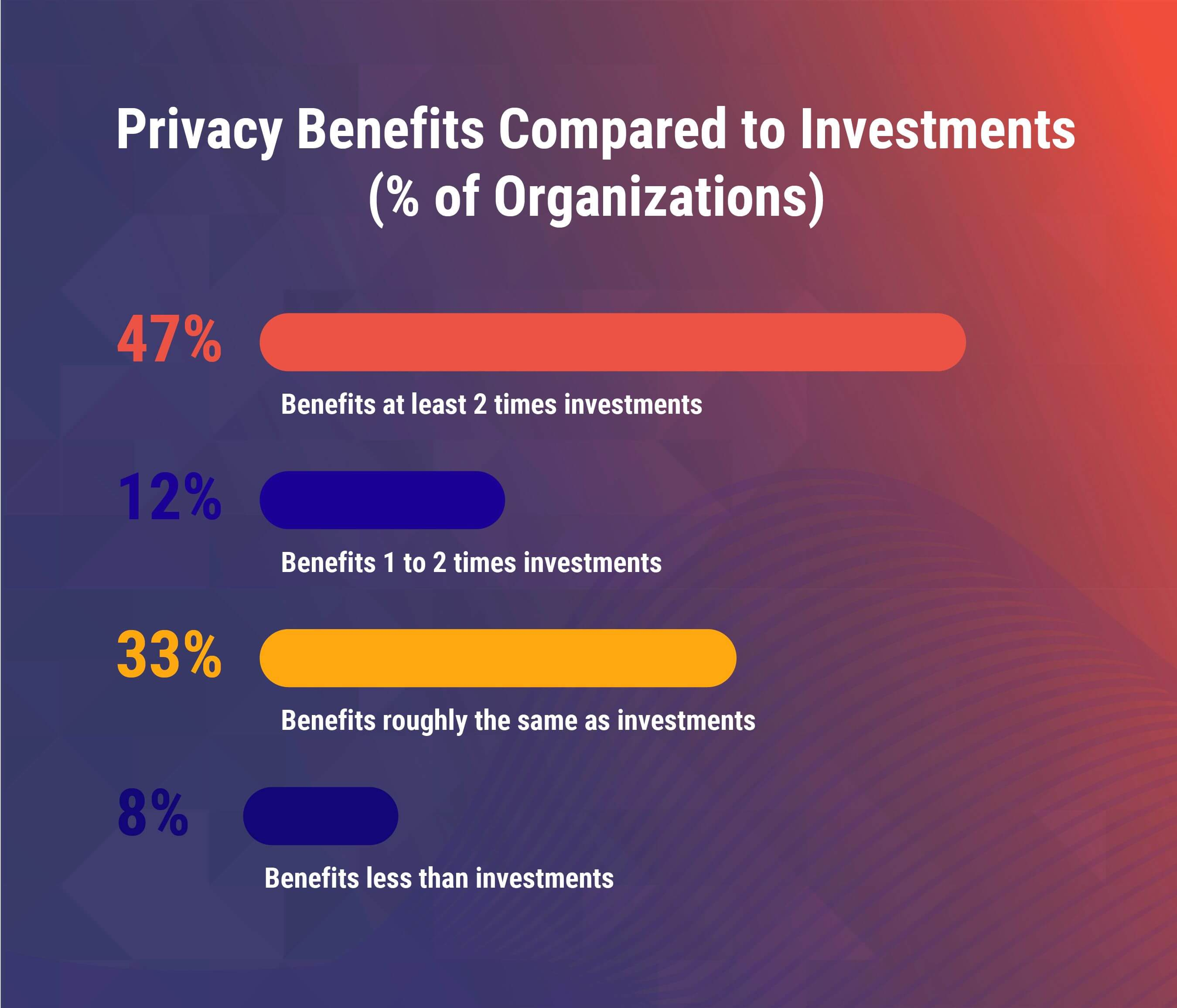 Privacy Benefits compared to investments on security