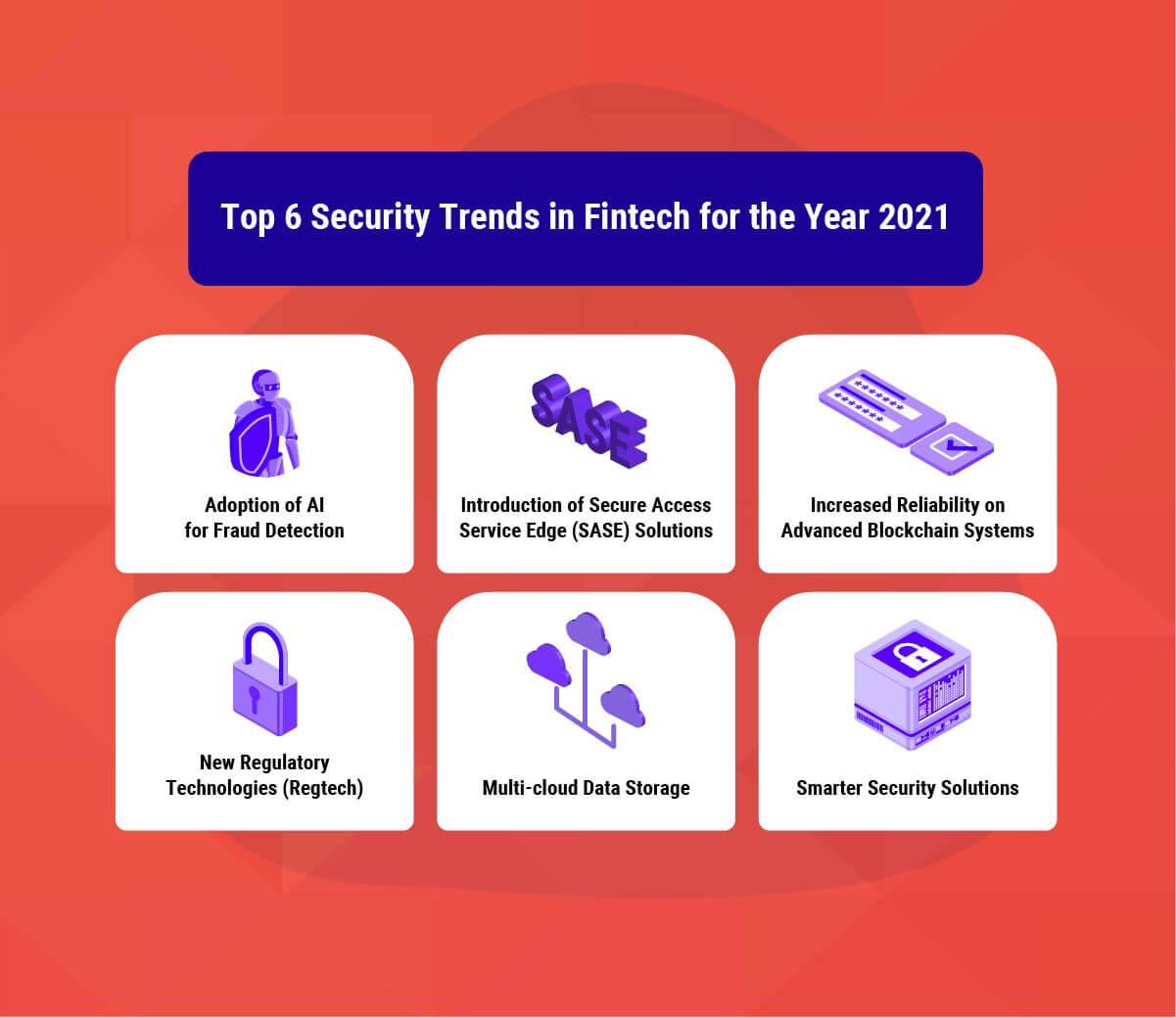 Top 6 Fintech Security Trends in 2021