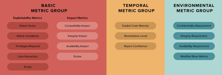 cvss-score-metric-groups