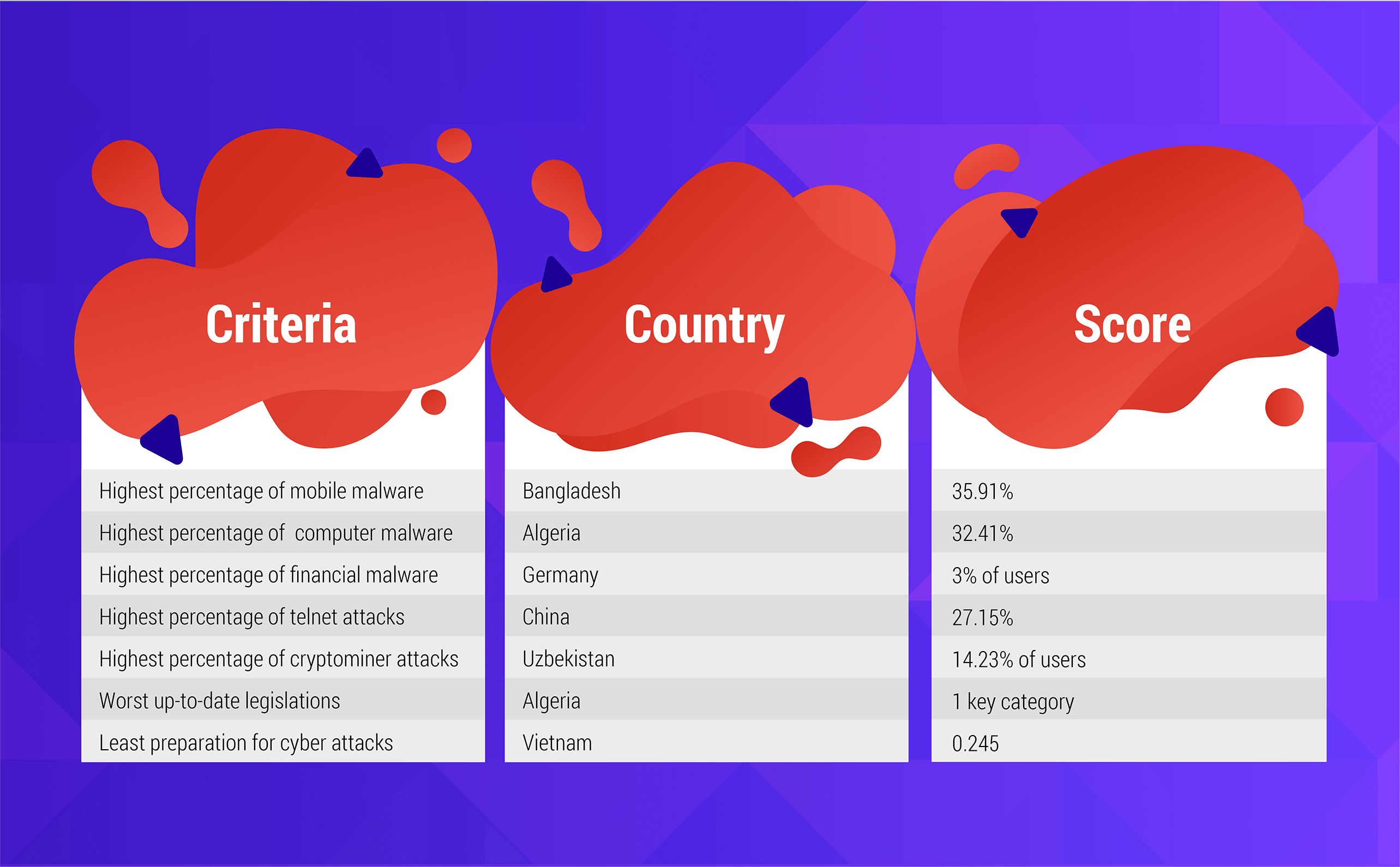 Least cybersecure countries in the world