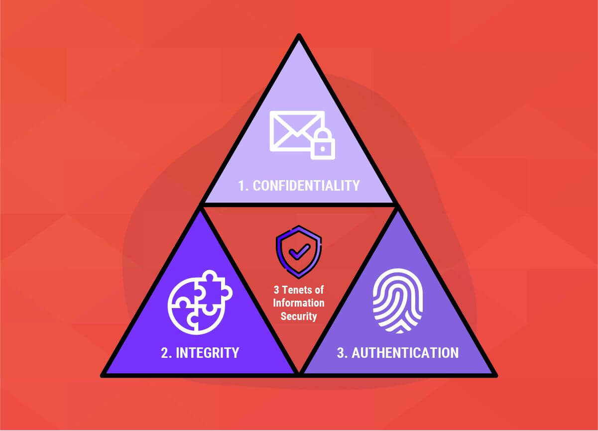3 Tenets of Information Security