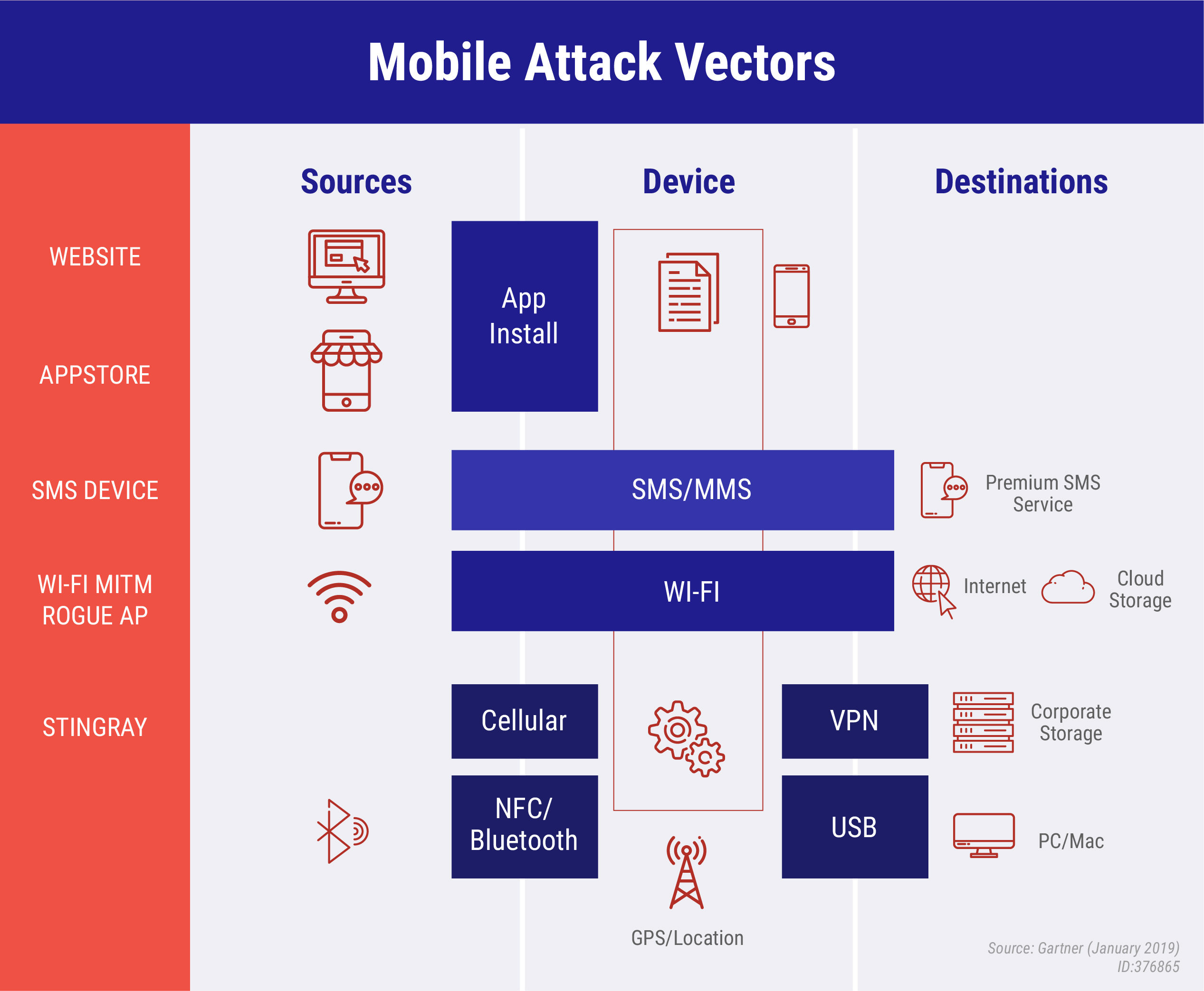 Mobile Attack Vectors