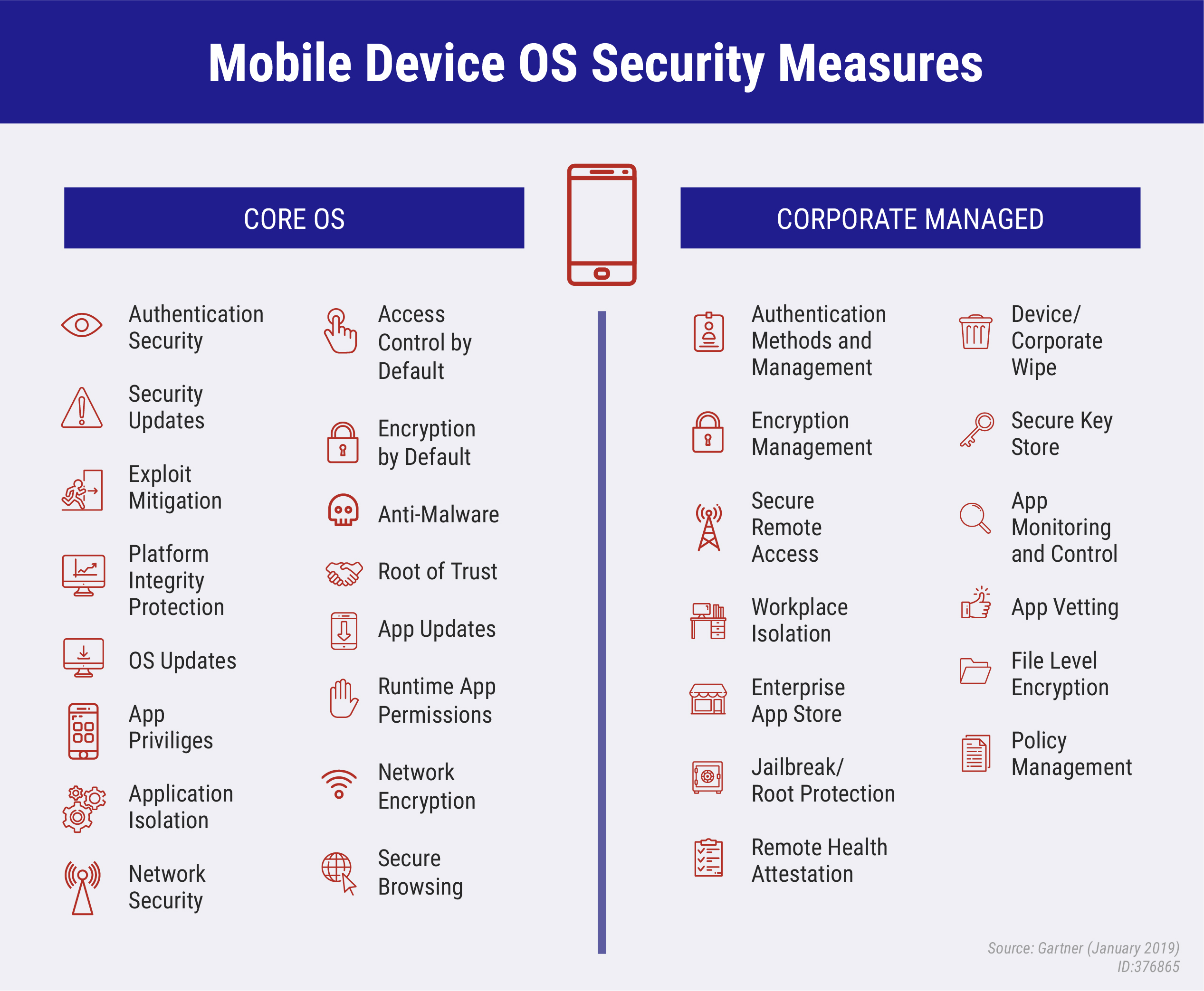 Mobile OS Security Measures