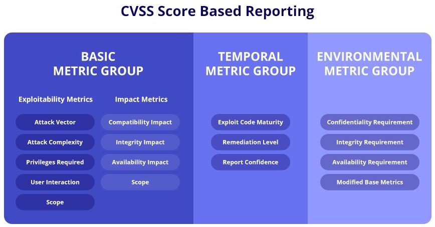 CVSS-based-reporting-new