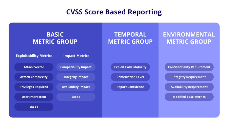 CVSS-based-reporting