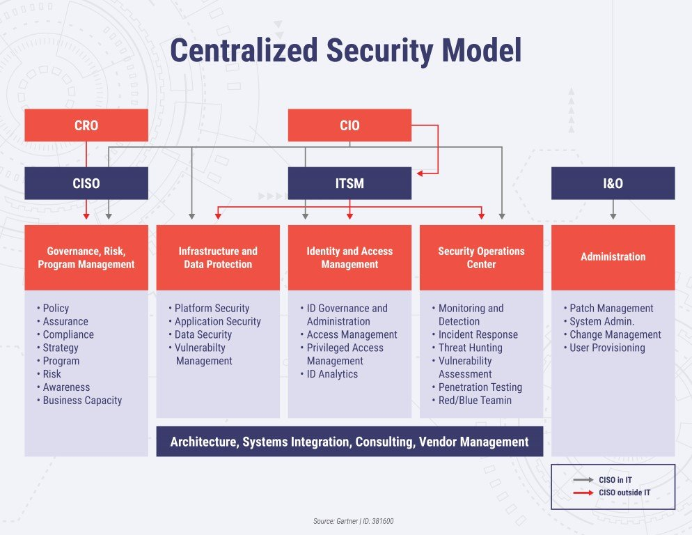 Centralized Security Model