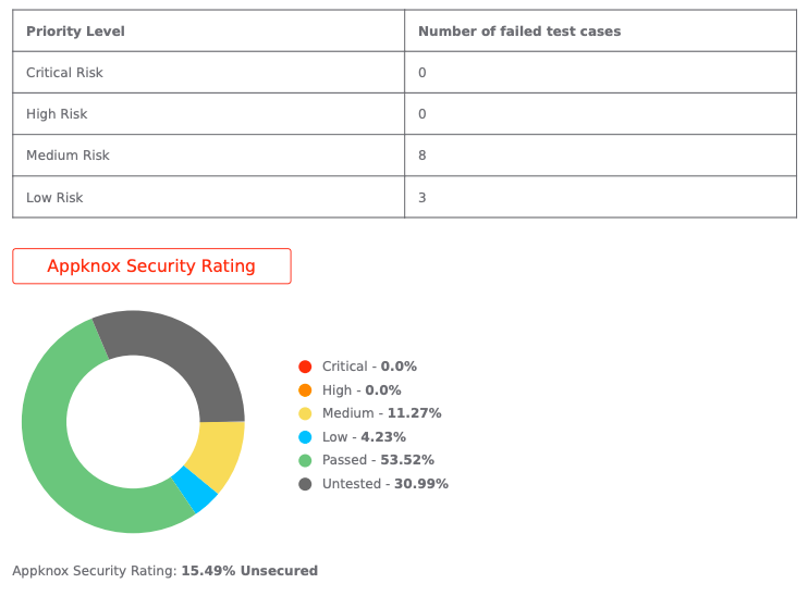 Appknox Security Rating for Trello