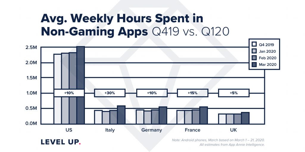 Average Weekly Spent in Mobile Apps