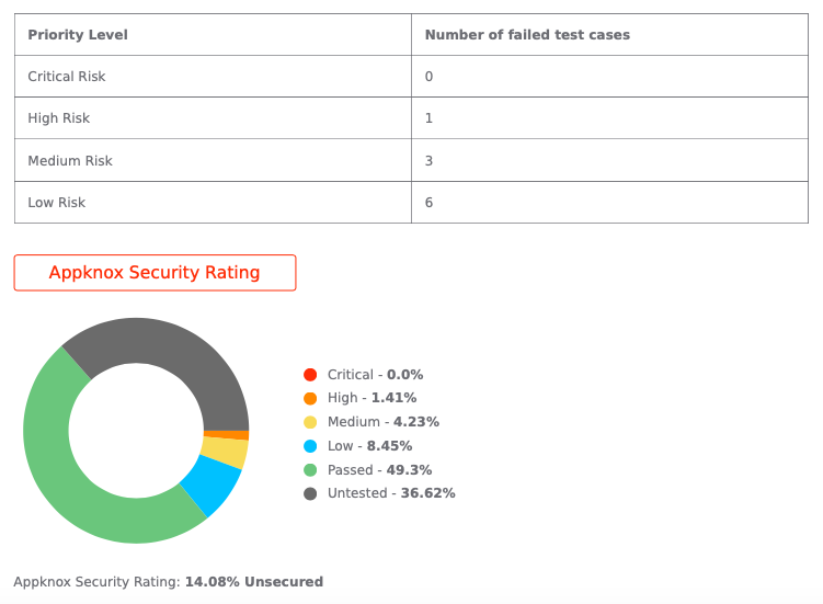 Appknox Security Rating for Microsoft Teams
