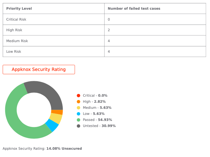 Appknox Security Rating for Webex