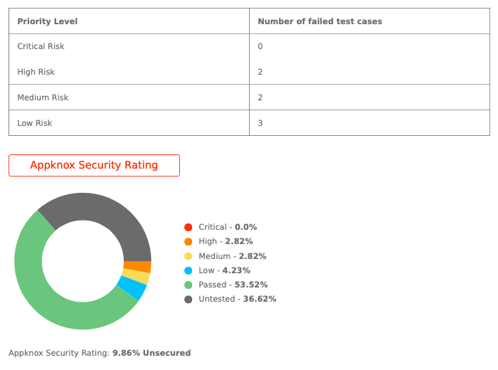 Appknox Mobile Security Rating for Notion