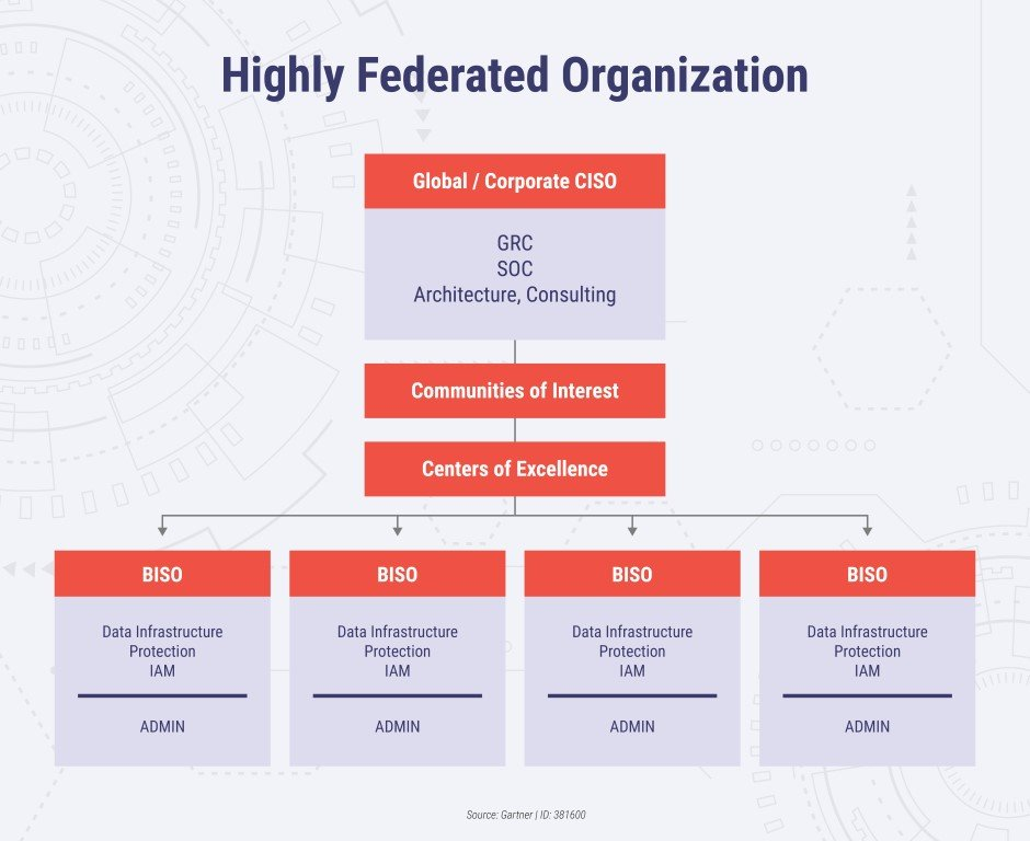 Highly Federated Organization Model