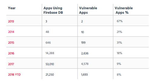 Mobile Apps Leak Private User Data