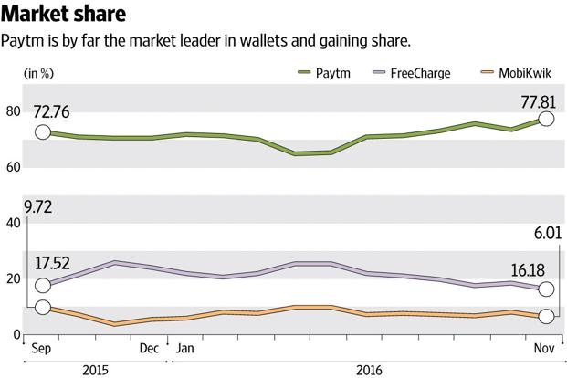 Mobile Wallets Market Share