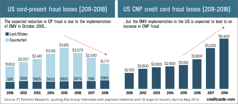 """What is CVV number and is it adding a security layer to your """"Card-not-present"""" Transaction?"""