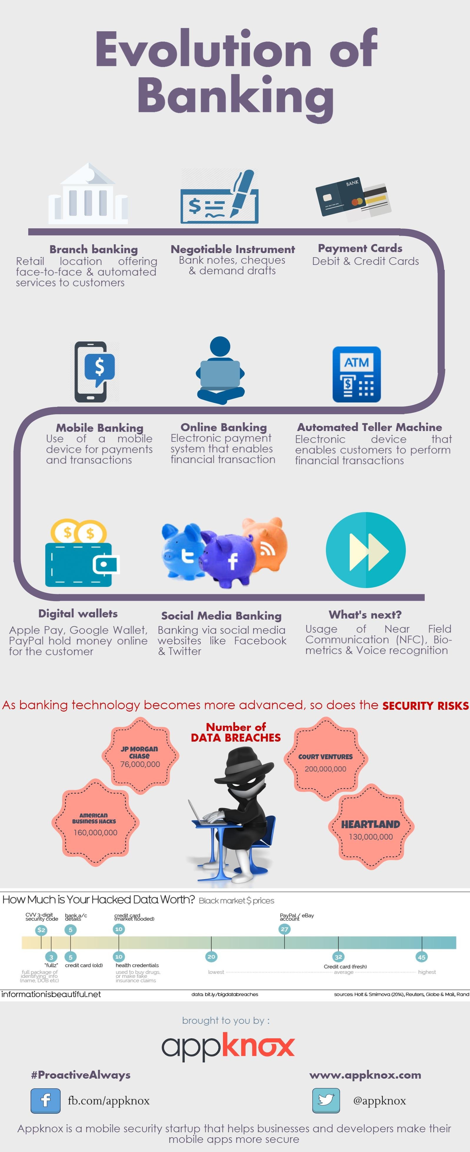 [Infographic] Evolution Of Banking