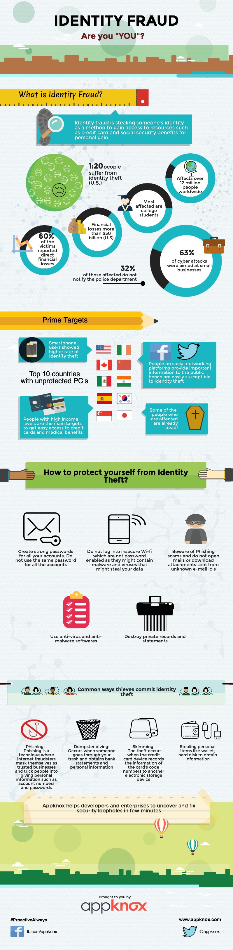 "[Infographic] Identity Fraud- Are you ""You""?"